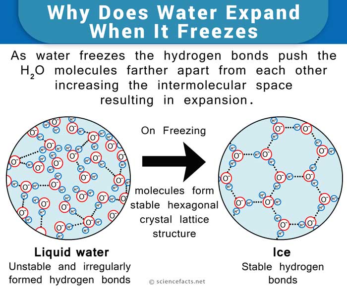 water expands when it freezes Yes water is one of the few substances on earth that does expand when frozen most other things expand when heated.