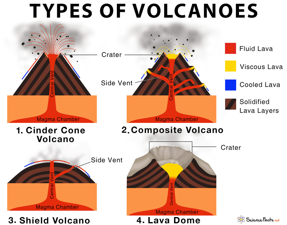 Types of Volcanoes | Science Facts