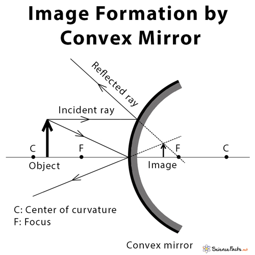 Concave Mirror Definition Diagram Equation And Application Wiring Diagram