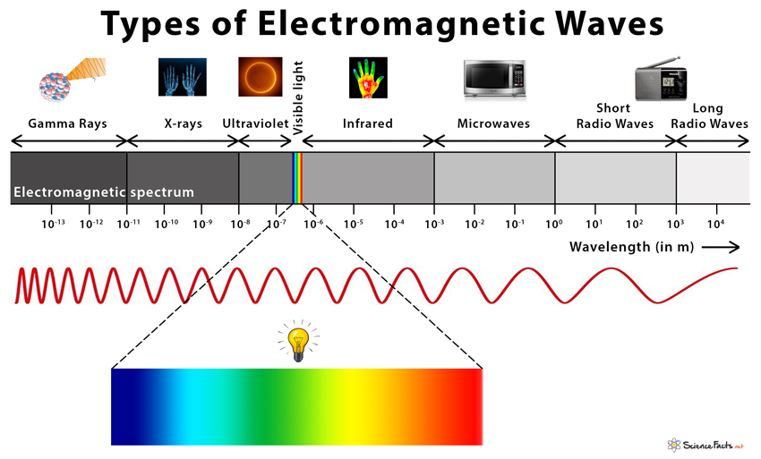 Electromagnetic waves: Definition, Propagation, and Types