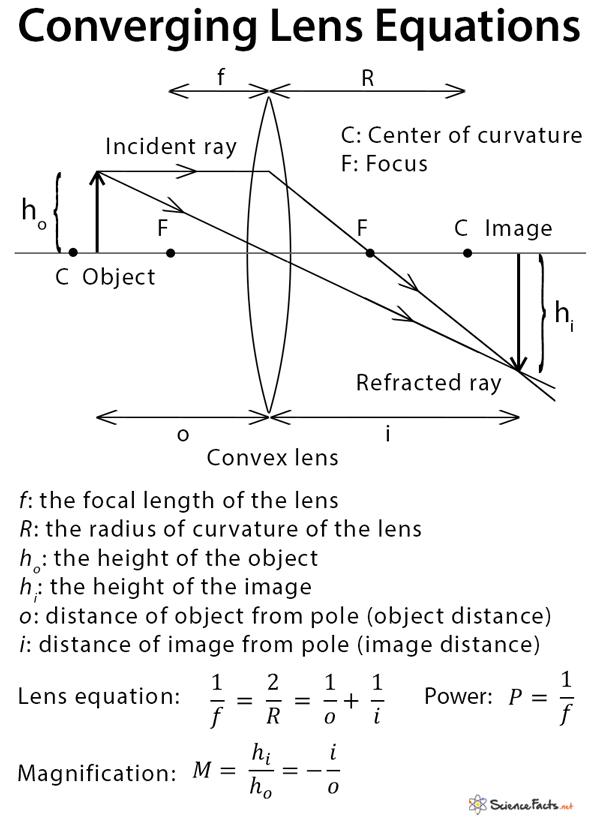 Diagram Ray Diagram Lens Equation Full Version Hd Quality Lens Equation Blogdiagrams Argiso It