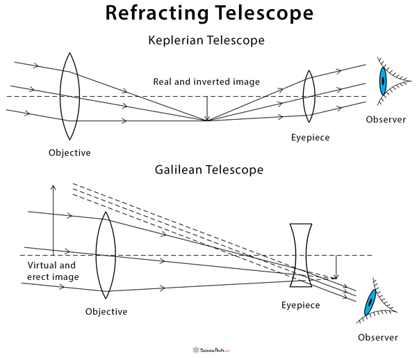 Refracting Telescope: Definition, Ray Diagram, and Examples