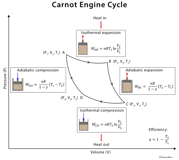 Carnot Engine  Diagram  Efficiency  And Applications